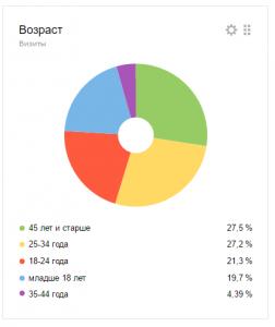 graph-age-2017